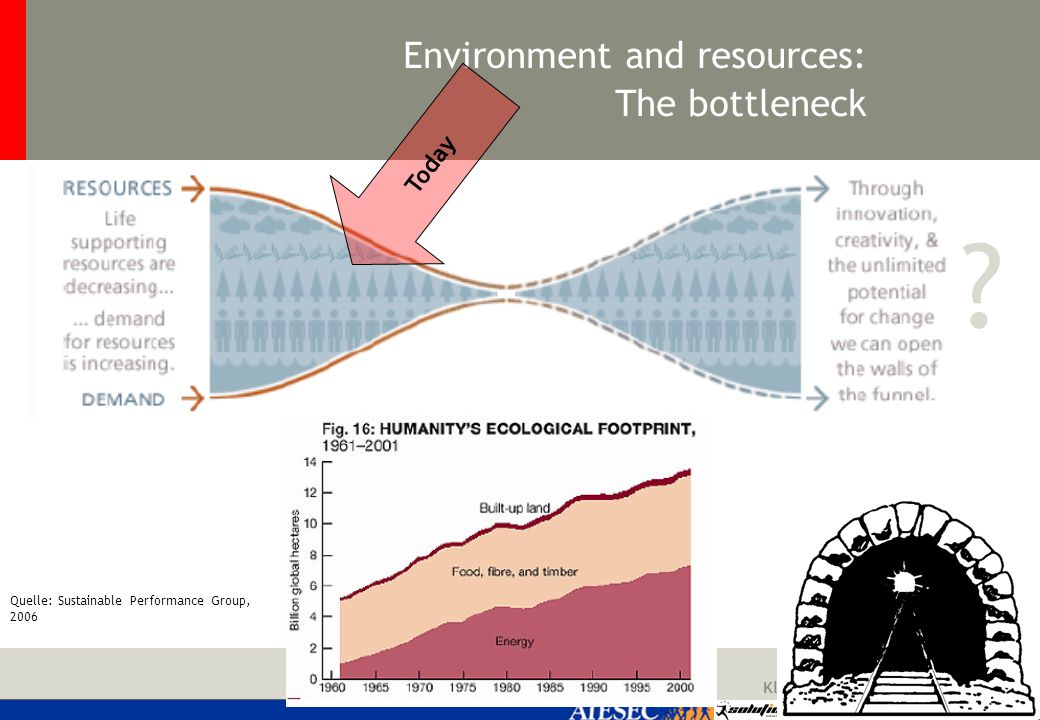 Klaus Woltron Environment and resources: The bottleneck Quelle: Sustainable Performance Group, 2006 Today