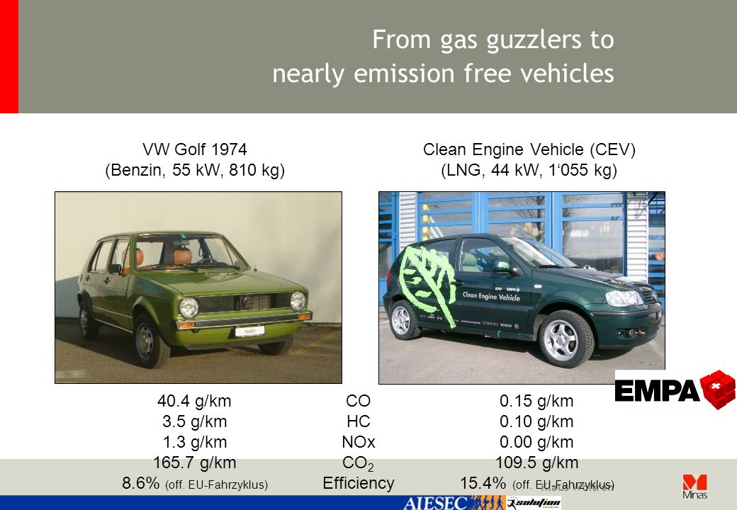 Klaus Woltron From gas guzzlers to nearly emission free vehicles Clean Engine Vehicle (CEV) (LNG, 44 kW, 1'055 kg) VW Golf 1974 (Benzin, 55 kW, 810 kg) 40.4 g/km 3.5 g/km 1.3 g/km 165.7 g/km 8.6% (off.