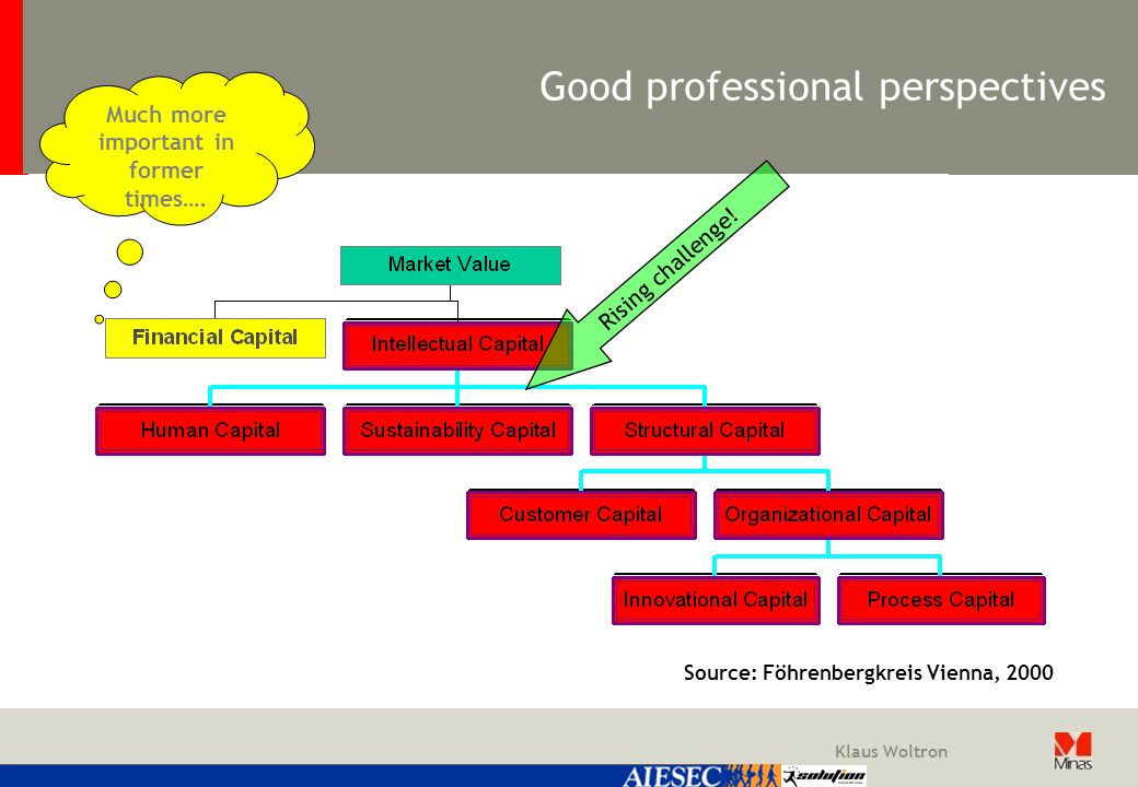 Klaus Woltron Good professional perspectives Much more important in former times….