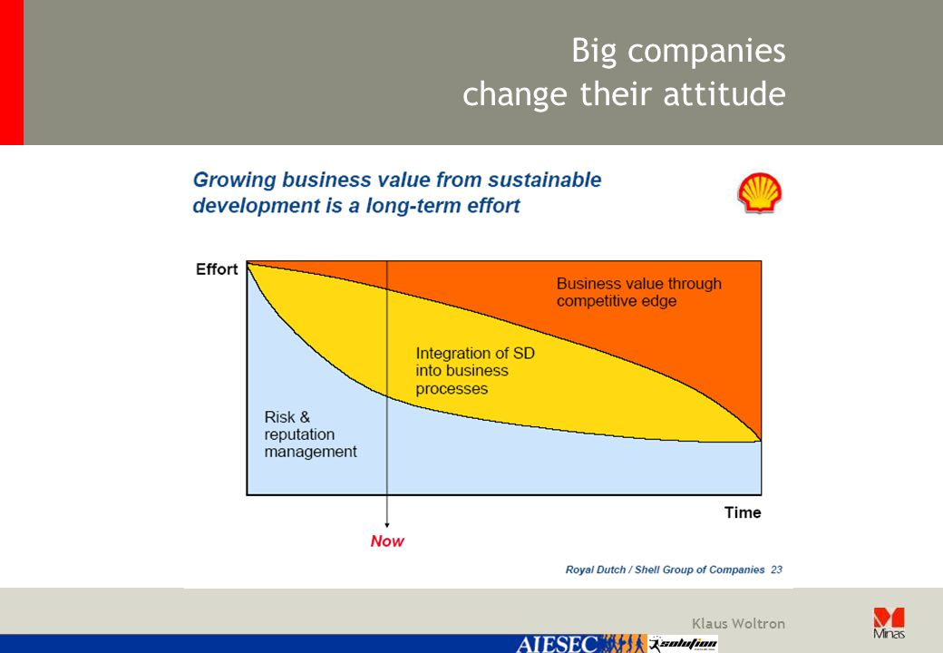 Klaus Woltron Big companies change their attitude