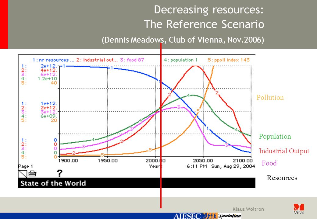 Klaus Woltron Decreasing resources: The Reference Scenario (Dennis Meadows, Club of Vienna, Nov.2006) Resources Population Pollution Industrial Output Food