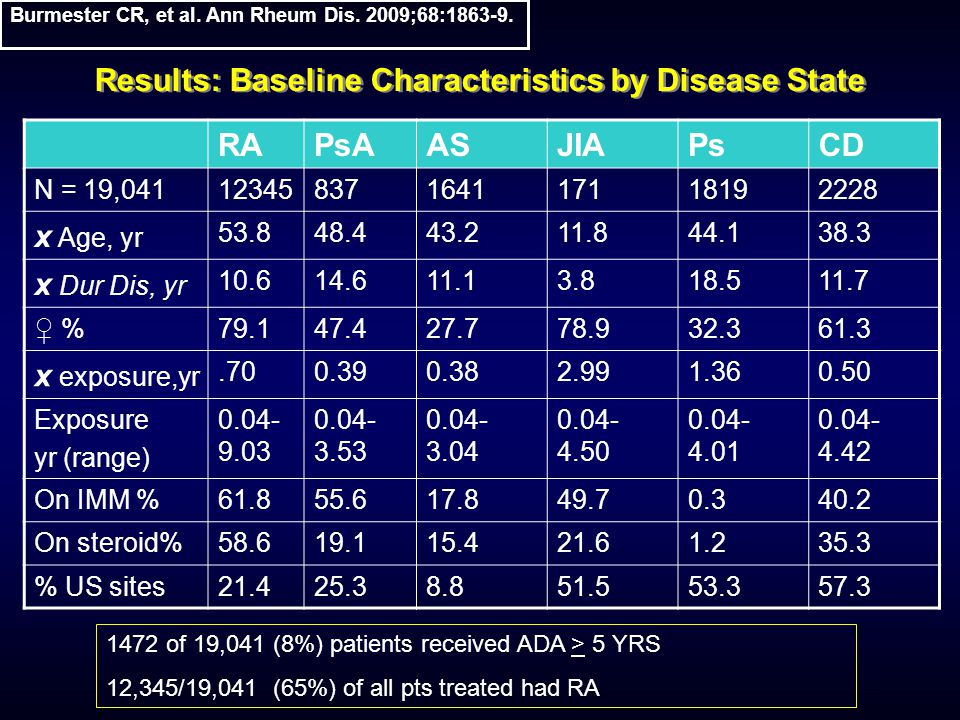 Results: Baseline Characteristics by Disease State RAPsAASJIAPsCD N = 19,04112345837164117118192228 x Age, yr 53.848.443.211.844.138.3 x Dur Dis, yr 10.614.611.13.818.511.7 ♀ %79.147.427.778.932.361.3 x exposure,yr.700.390.382.991.360.50 Exposure yr (range) 0.04- 9.03 0.04- 3.53 0.04- 3.04 0.04- 4.50 0.04- 4.01 0.04- 4.42 On IMM %61.855.617.849.70.340.2 On steroid%58.619.115.421.61.235.3 % US sites21.425.38.851.553.357.3 1472 of 19,041 (8%) patients received ADA > 5 YRS 12,345/19,041 (65%) of all pts treated had RA Burmester CR, et al.