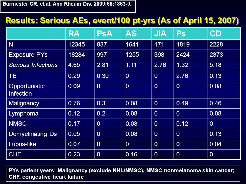 Results: Serious AEs, event/100 pt-yrs (As of April 15, 2007) RAPsAASJIAPsCD N12345837164117118192228 Exposure PYs18284997125539824242373 Serious Infections4.652.811.112.761.325.18 TB0.290.30002.760.13 Opportunistic Infection 0.0900000.08 Malignancy0.760.30.0800.490.46 Lymphoma0.120.20.0800 NMSC0.1700.0800.120 Demyelinating Ds0.0500.08000.13 Lupus-like0.0700000.04 CHF0.2300.16000 PYs patient years; Malignancy (exclude NHL/NMSC), NMSC nonmelanoma skin cancer; CHF, congestive heart failure Burmester CR, et al.