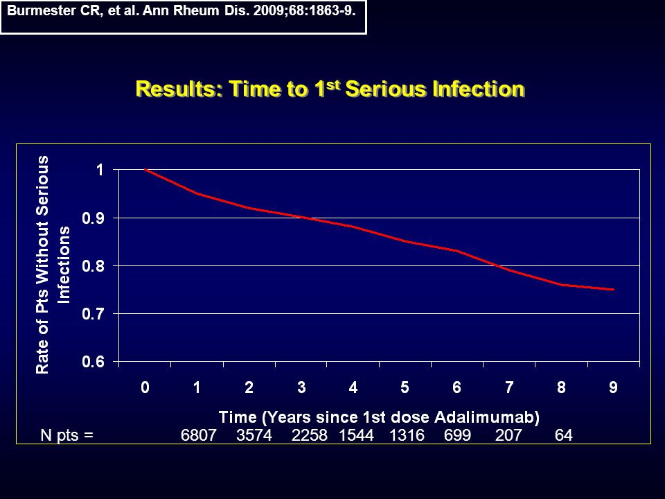 Results: Time to 1 st Serious Infection N pts = 6807 3574 2258 1544 1316 699 207 64 Burmester CR, et al. Ann Rheum Dis. 2009;68:1863-9.