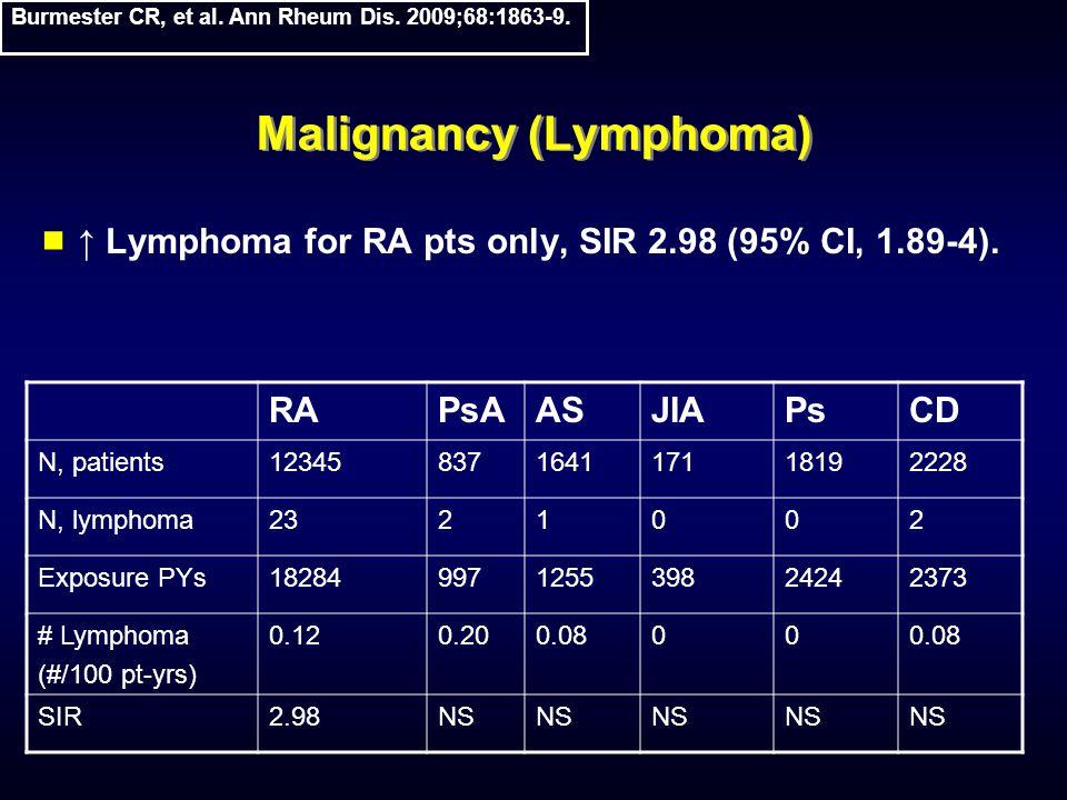 Malignancy (Lymphoma)  ↑ Lymphoma for RA pts only, SIR 2.98 (95% CI, 1.89-4). RAPsAASJIAPsCD N, patients12345837164117118192228 N, lymphoma2321002 Ex