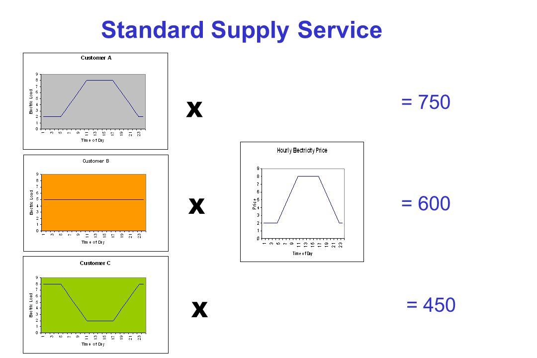 Standard Supply Service X X X = 750 = 600 = 450