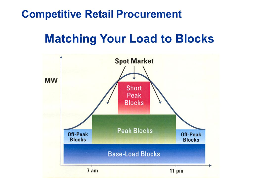 Matching Your Load to Blocks Competitive Retail Procurement