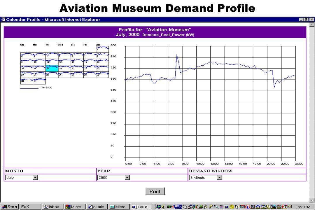 Aviation Museum Demand Profile