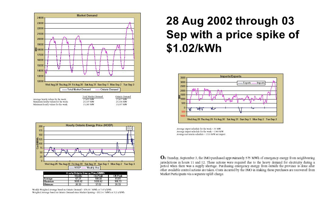 28 Aug 2002 through 03 Sep with a price spike of $1.02/kWh