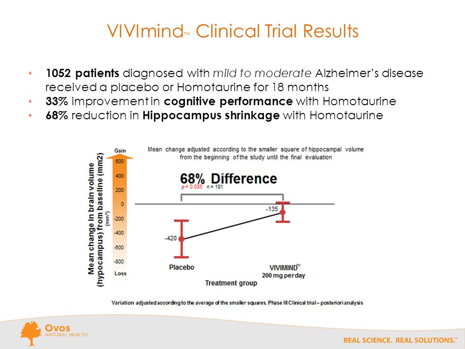 VIVImind ™ Clinical Trial Results 1052 patients diagnosed with mild to moderate Alzheimer's disease received a placebo or Homotaurine for 18 months 33% improvement in cognitive performance with Homotaurine 68% reduction in Hippocampus shrinkage with Homotaurine