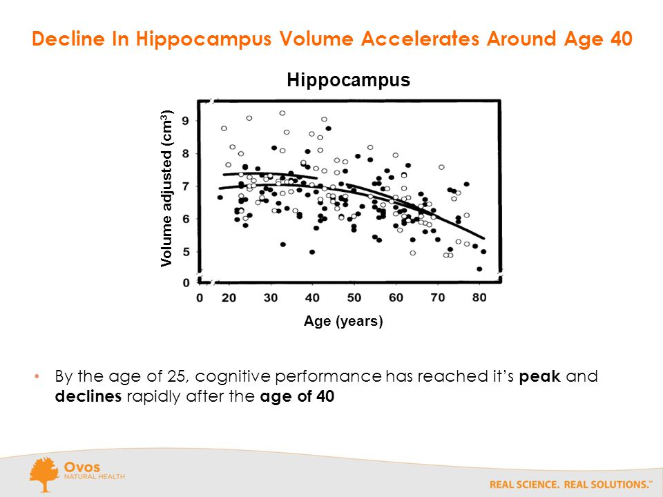 Hippocampus Volume adjusted (cm 3 ) Age (years) By the age of 25, cognitive performance has reached it's peak and declines rapidly after the age of 40 Decline In Hippocampus Volume Accelerates Around Age 40