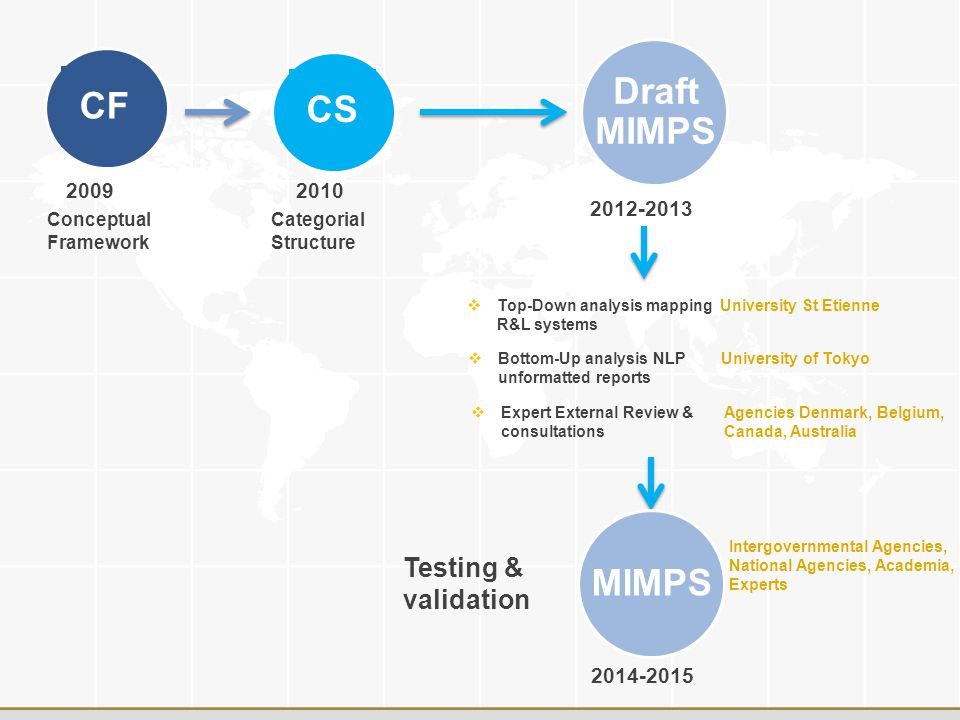 http://www.who.int/patientsafety CF Draft MIMPS Testing & validation 2009 2012-2013 2014-2015 CS 2010 Categorial Structure Conceptual Framework  Top-Down analysis mapping R&L systems University St Etienne  Bottom-Up analysis NLP unformatted reports University of Tokyo  Expert External Review & consultations Agencies Denmark, Belgium, Canada, Australia MIMPS Intergovernmental Agencies, National Agencies, Academia, Experts