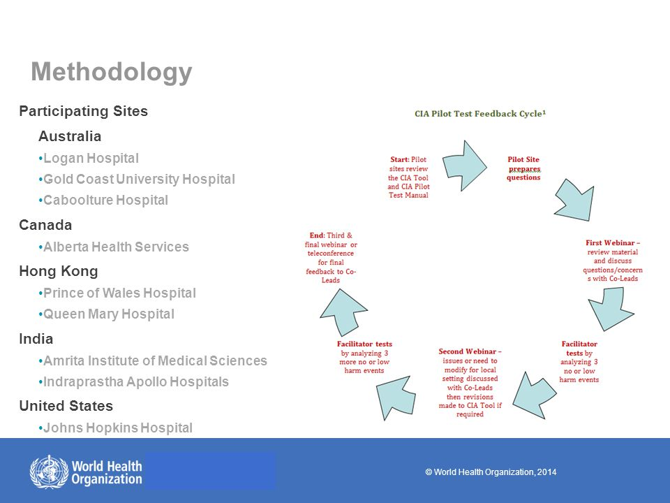 © World Health Organization, 2014 Methodology Participating Sites Australia Logan Hospital Gold Coast University Hospital Caboolture Hospital Canada Alberta Health Services Hong Kong Prince of Wales Hospital Queen Mary Hospital India Amrita Institute of Medical Sciences Indraprastha Apollo Hospitals United States Johns Hopkins Hospital