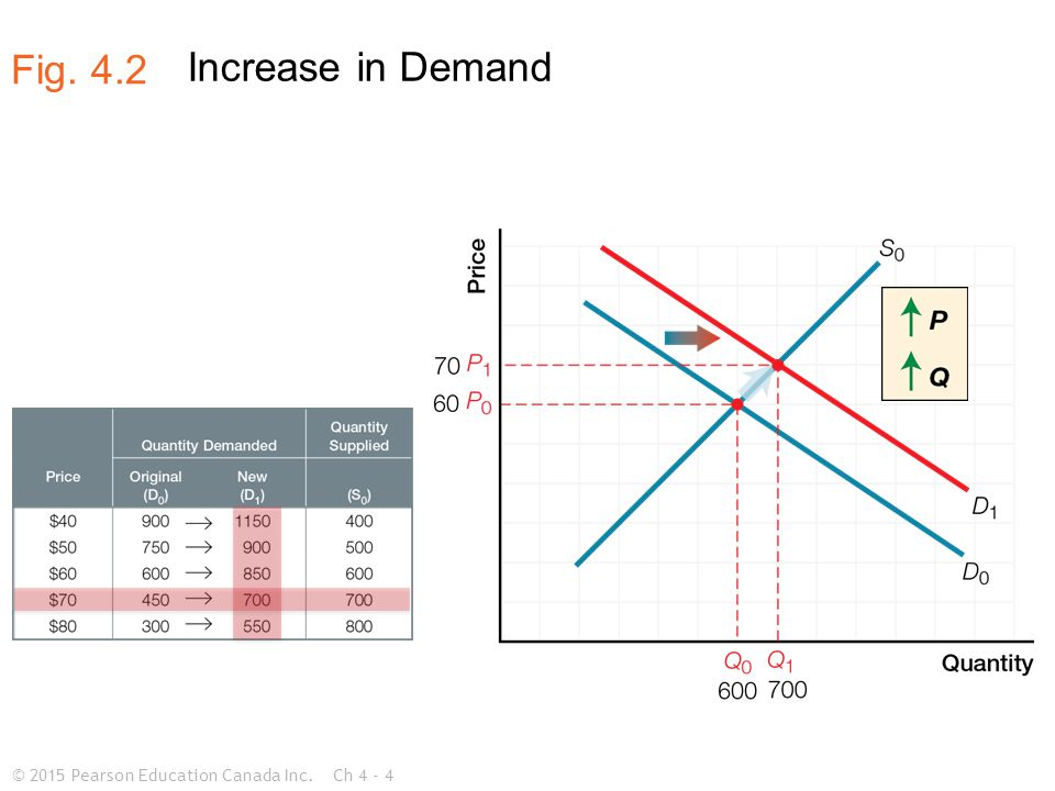 © 2015 Pearson Education Canada Inc.Ch 4 - 5 Decrease in Demand Fig. 4.3