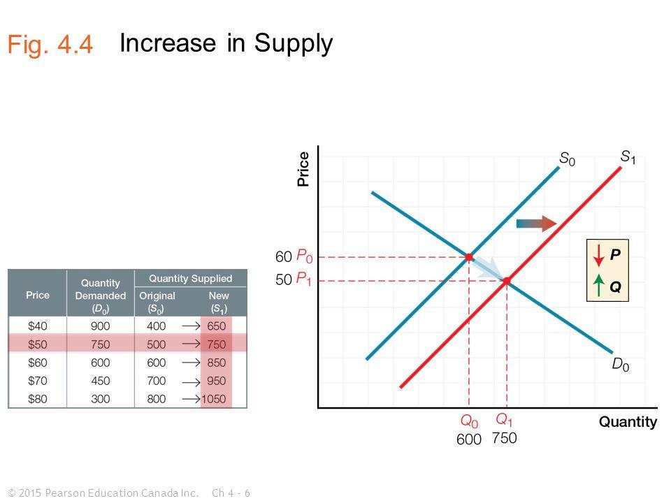 © 2015 Pearson Education Canada Inc.Ch 4 - 7 Decrease in Supply Fig. 4.5