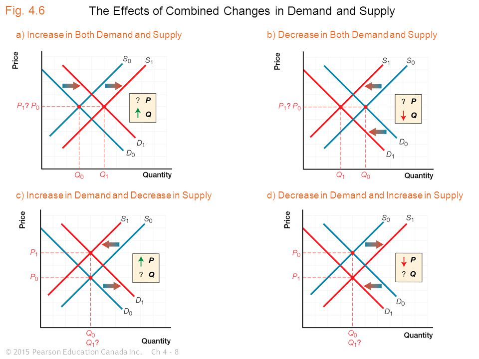 © 2015 Pearson Education Canada Inc.Ch 4 - 8 d) Decrease in Demand and Increase in Supplyc) Increase in Demand and Decrease in Supply a) Increase in Both Demand and Supplyb) Decrease in Both Demand and Supply Fig.
