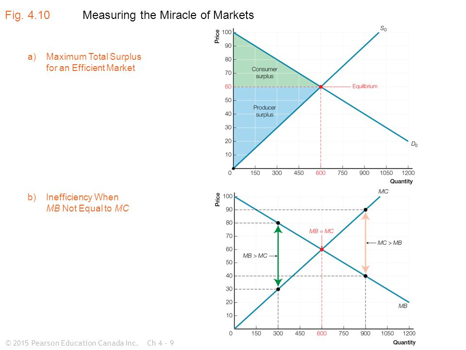 © 2015 Pearson Education Canada Inc.Ch 4 - 9 Measuring the Miracle of Markets Fig.