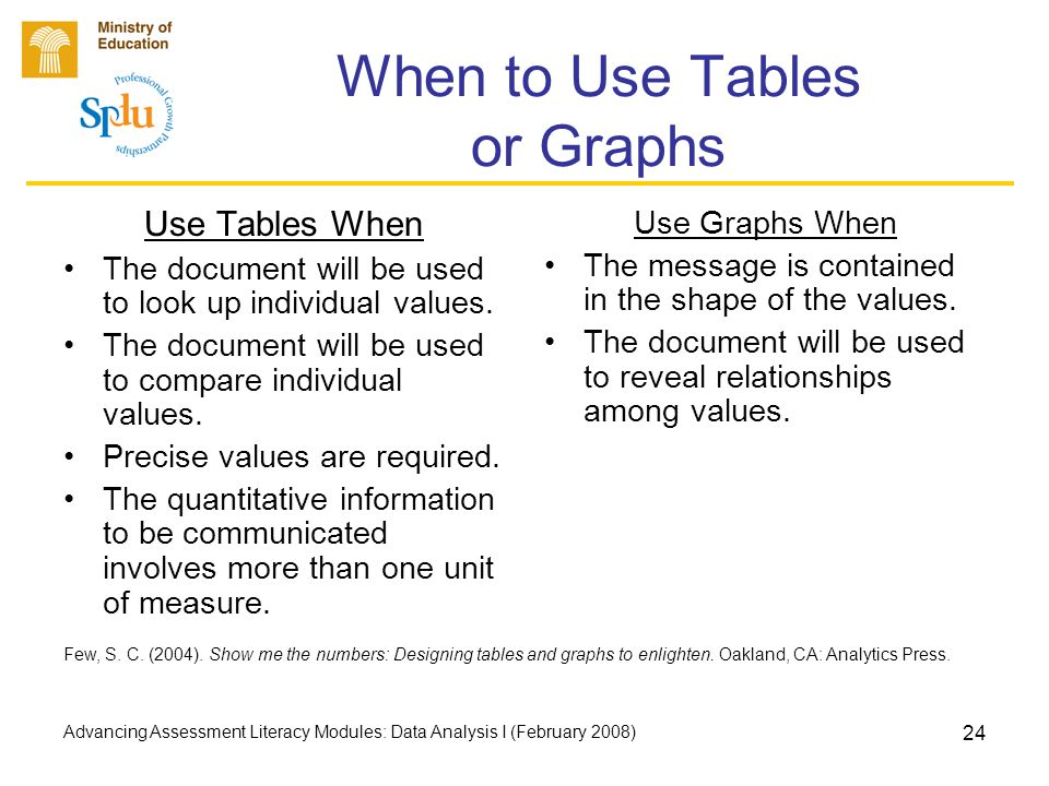 Advancing Assessment Literacy Modules: Data Analysis I (February 2008) 24 When to Use Tables or Graphs Use Tables When The document will be used to look up individual values.