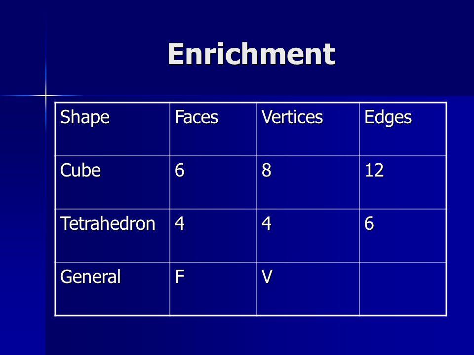 Enrichment ShapeFacesVerticesEdges Cube6812 Tetrahedron446 GeneralFV