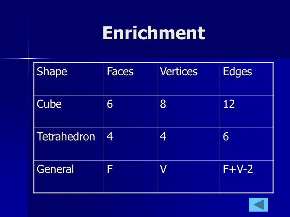 Enrichment ShapeFacesVerticesEdges Cube6812 Tetrahedron446 GeneralFVF+V-2