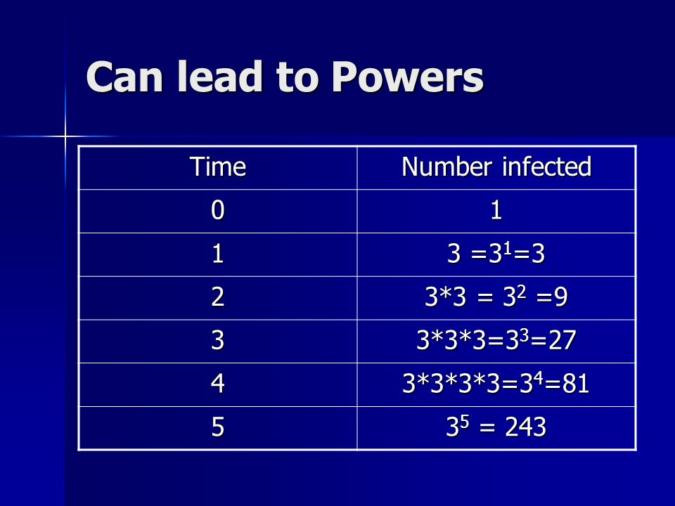 Can lead to Powers Time Number infected 01 1 3 =3 1 =3 2 3*3 = 3 2 =9 3 3*3*3=3 3 =27 4 3*3*3*3=3 4 =81 5 3 5 = 243