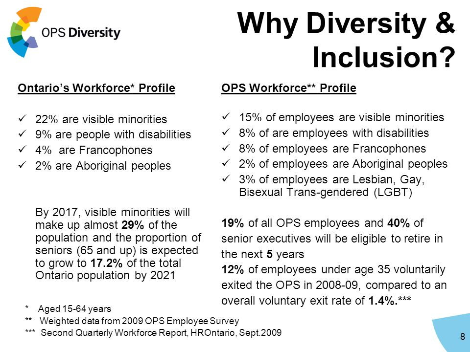 Why Diversity & Inclusion.