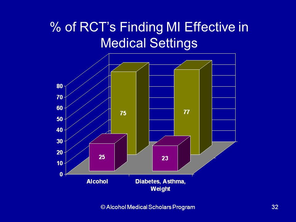 © Alcohol Medical Scholars Program32 % of RCT's Finding MI Effective in Medical Settings