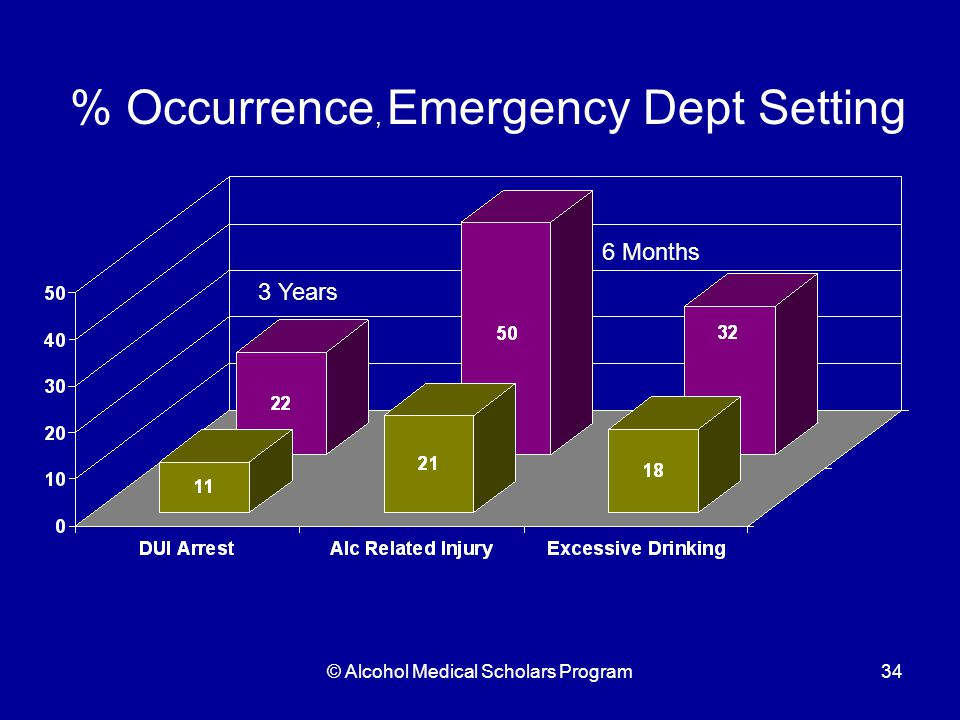© Alcohol Medical Scholars Program34 % Occurrence, Emergency Dept Setting 3 Years 6 Months