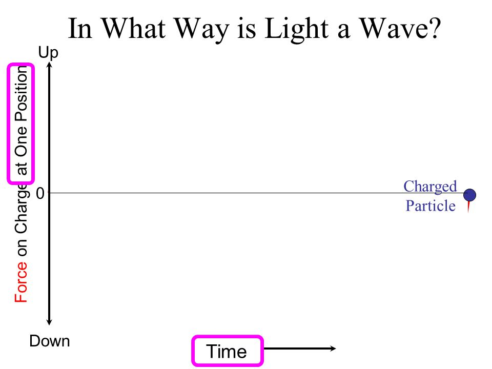 In What Way is Light a Wave? Force on Charge at One Position Up Down 0 Time Charged Particle