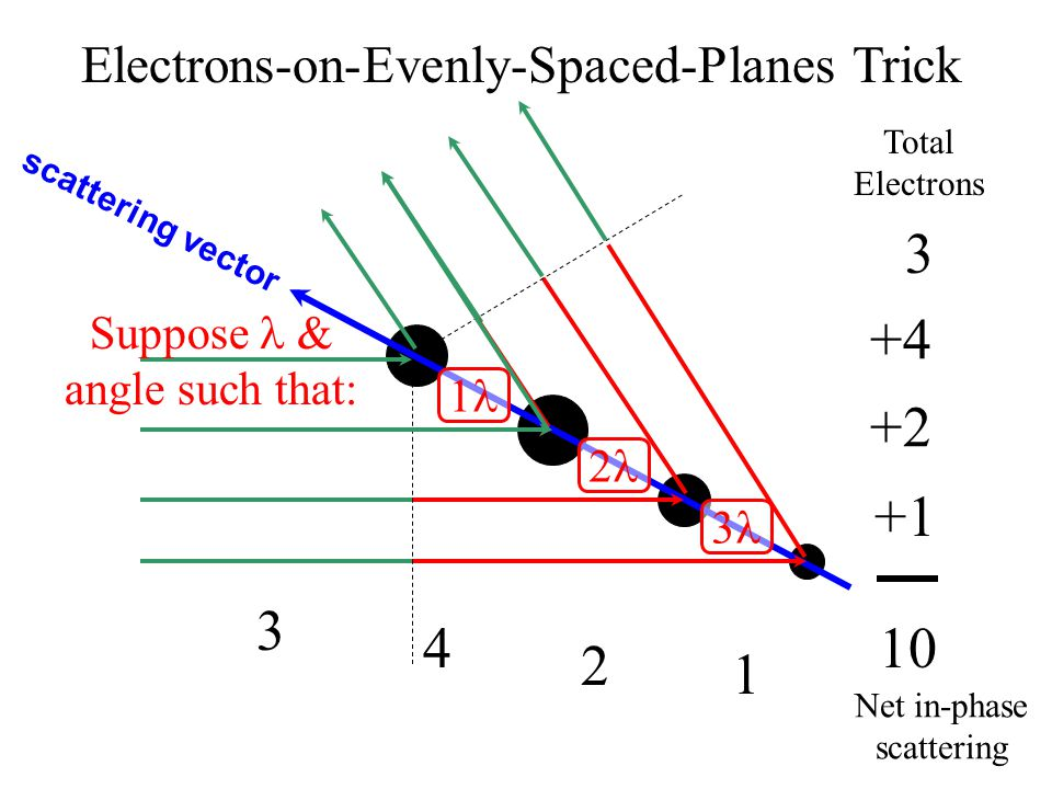 10 scattering vector 3 +2 +4 +1 3 2 4 1 1 2 3 Net in-phase scattering Total Electrons Suppose & angle such that: Electrons-on-Evenly-Spaced-Planes Trick