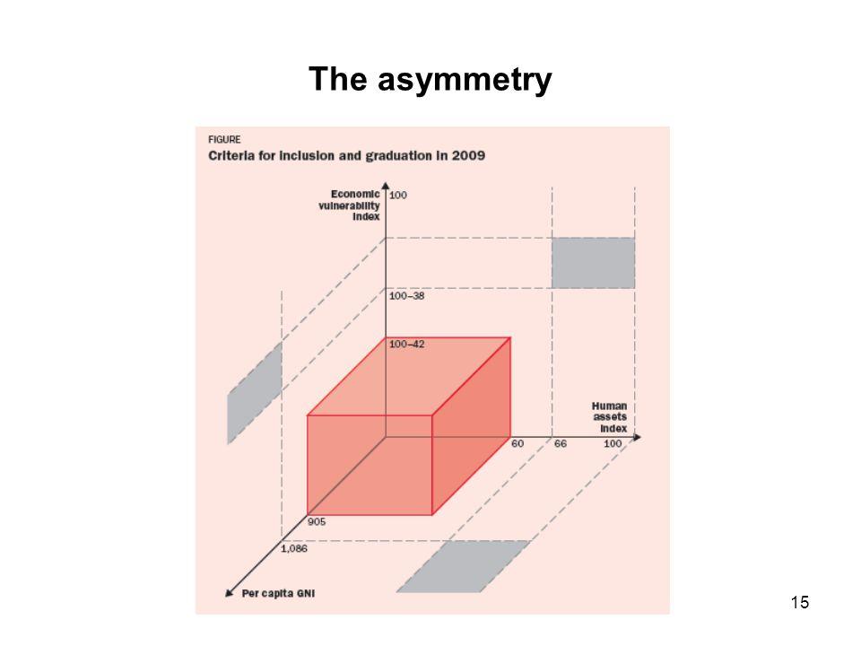 15 The asymmetry