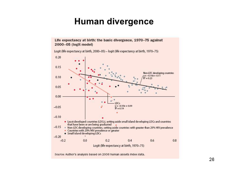 26 Human divergence