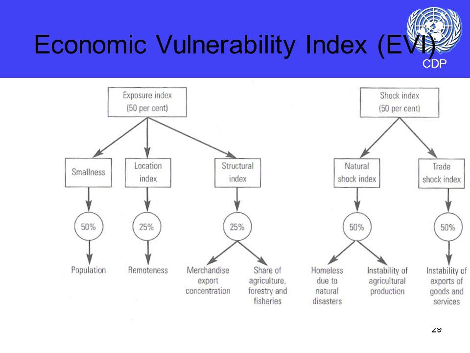 29 CDP Economic Vulnerability Index (EVI)