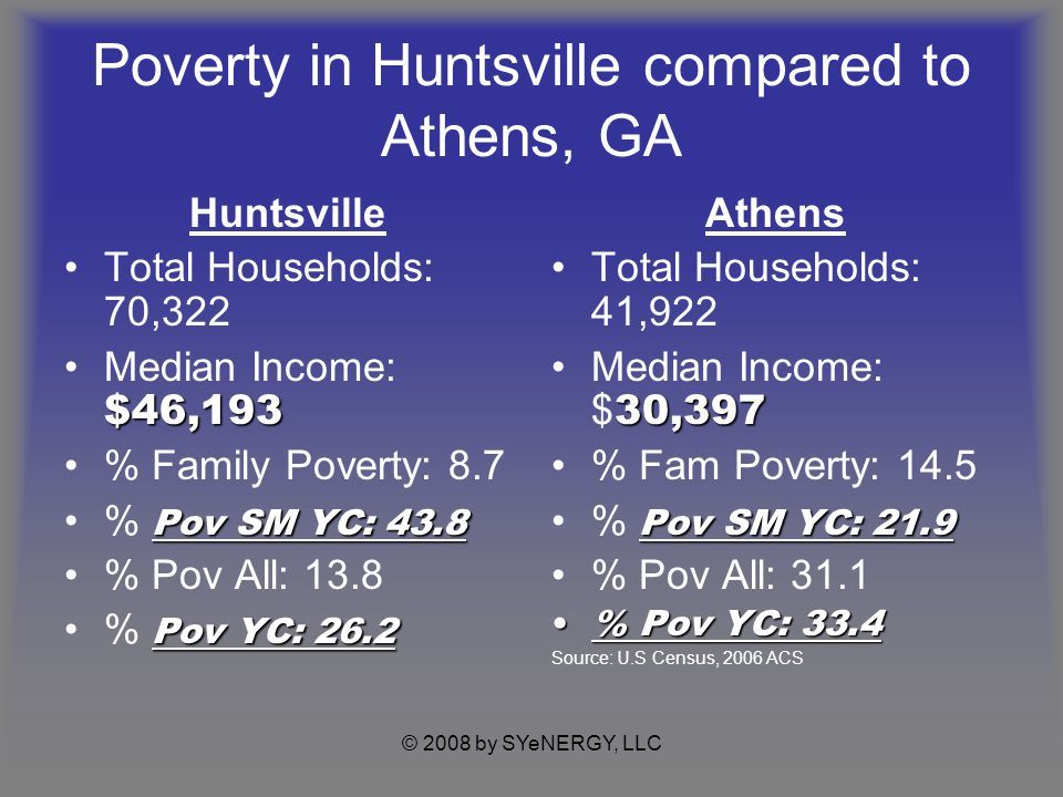 © 2008 by SYeNERGY, LLC Poverty in Huntsville compared to Athens, GA Huntsville Total Households: 70,322 $46,193Median Income: $46,193 % Family Poverty: 8.7 Pov SM YC: 43.8% Pov SM YC: 43.8 % Pov All: 13.8 Pov YC: 26.2% Pov YC: 26.2 Athens Total Households: 41,922 30,397Median Income: $ 30,397 % Fam Poverty: 14.5 Pov SM YC: 21.9% Pov SM YC: 21.9 % Pov All: 31.1 % Pov YC: 33.4% Pov YC: 33.4 Source: U.S Census, 2006 ACS