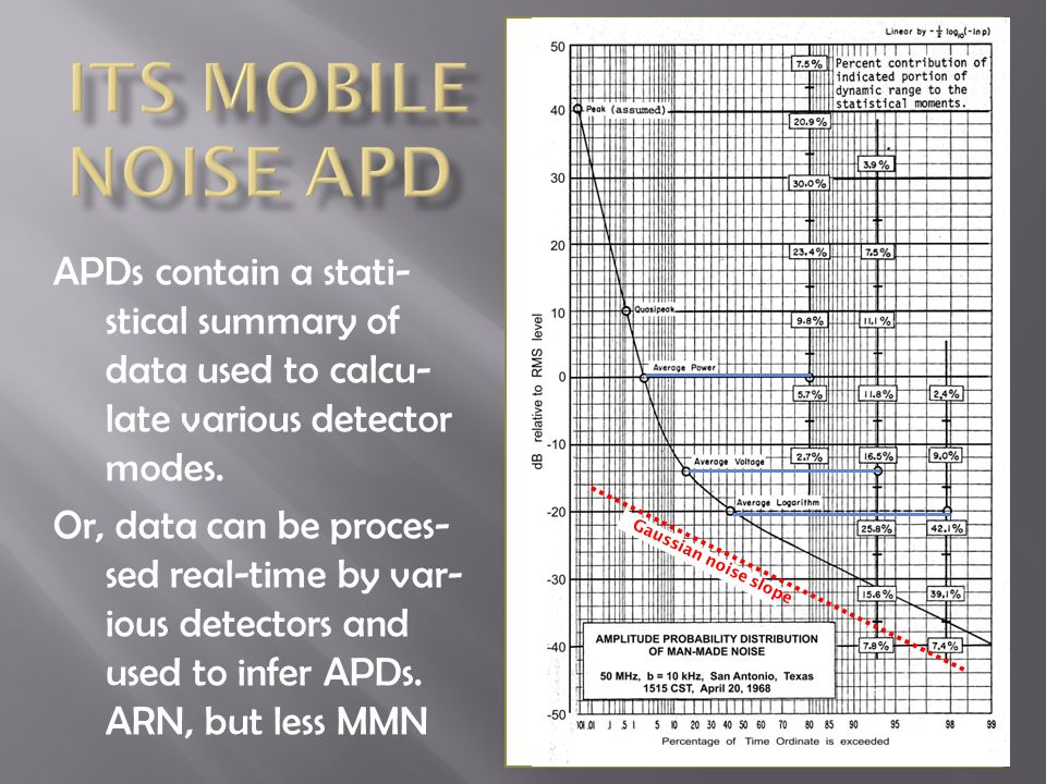 APDs contain a stati- stical summary of data used to calcu- late various detector modes.