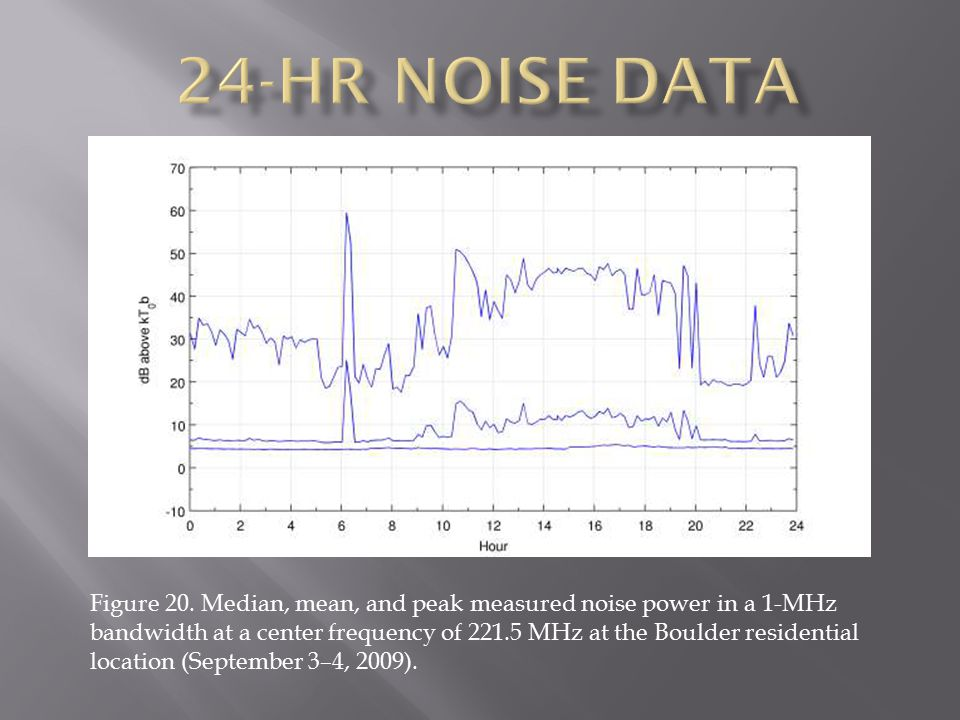 Figure 20. Median, mean, and peak measured noise power in a 1-MHz bandwidth at a center frequency of 221.5 MHz at the Boulder residential location (Se