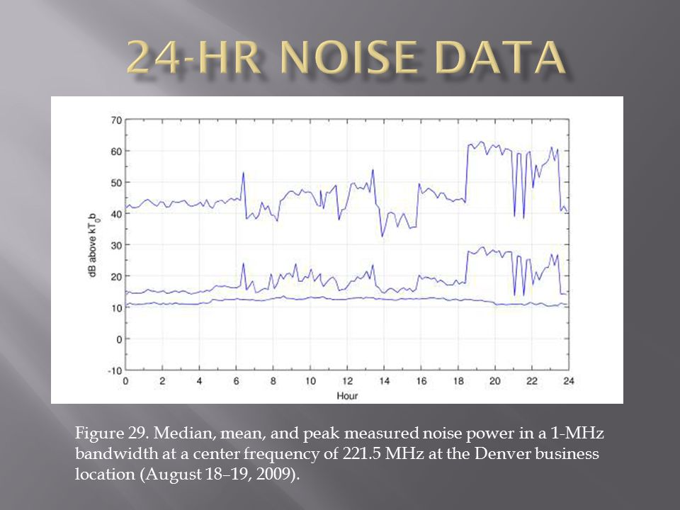 Figure 29. Median, mean, and peak measured noise power in a 1-MHz bandwidth at a center frequency of 221.5 MHz at the Denver business location (August