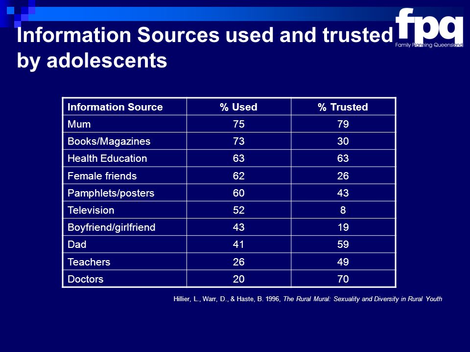 Information Sources used and trusted by adolescents Hillier, L., Warr, D., & Haste, B.