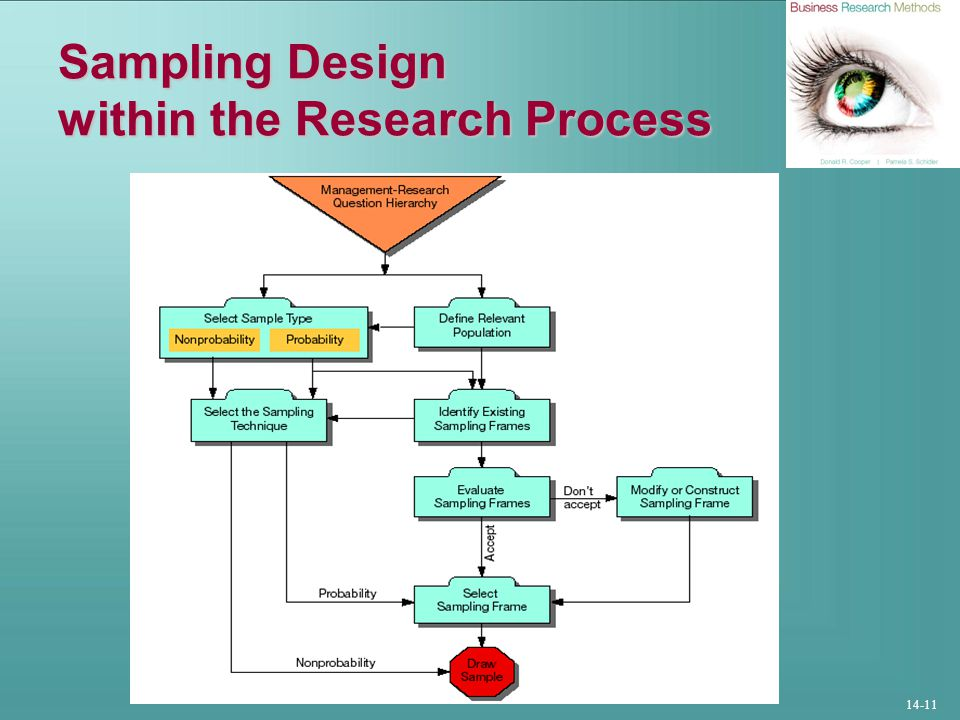14-11 Sampling Design within the Research Process