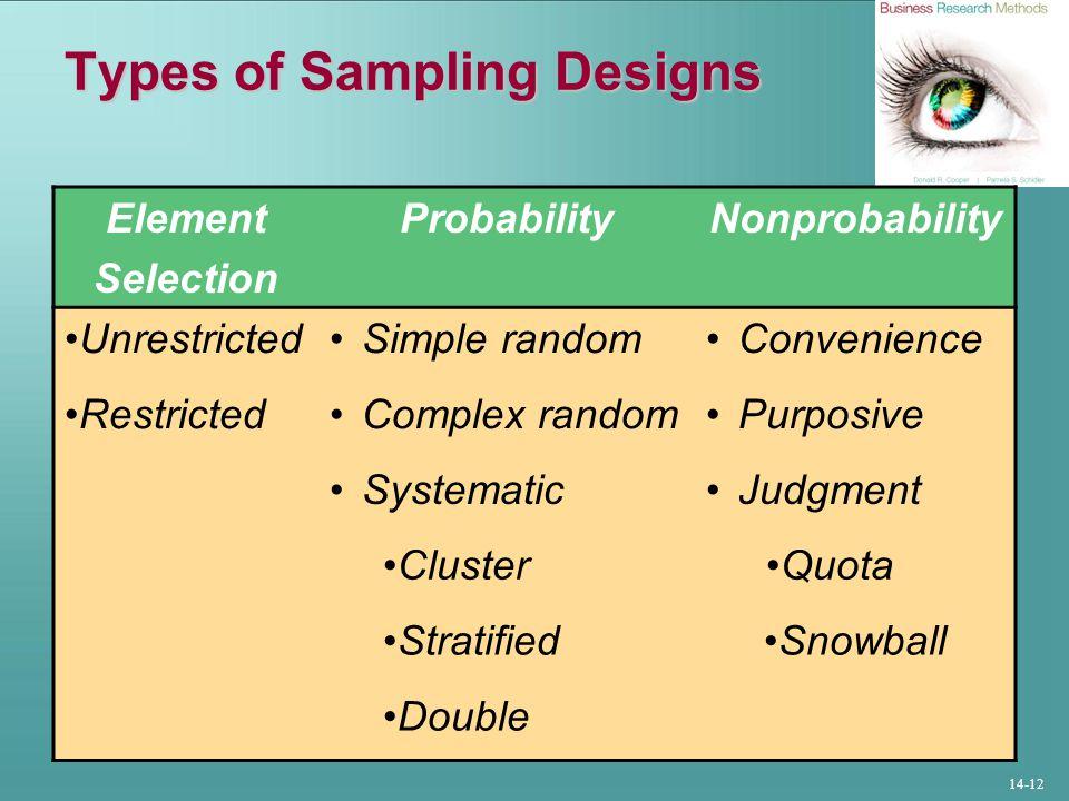 14-12 Types of Sampling Designs Element Selection ProbabilityNonprobability UnrestrictedSimple randomConvenience RestrictedComplex randomPurposive SystematicJudgment ClusterQuota StratifiedSnowball Double
