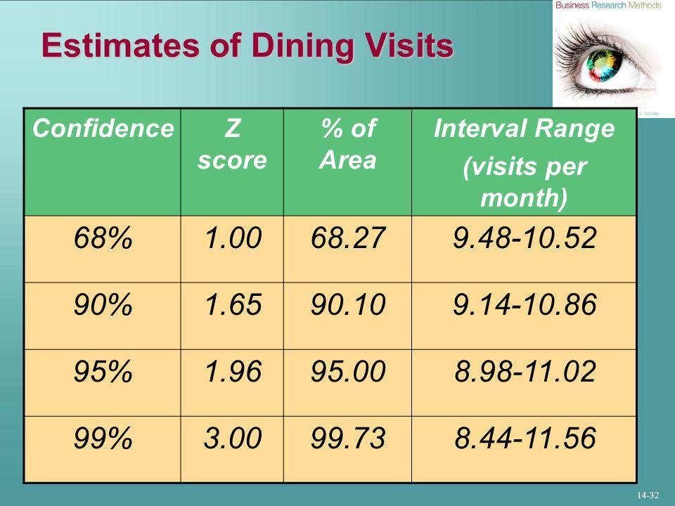 14-32 Estimates of Dining Visits ConfidenceZ score % of Area Interval Range (visits per month) 68%1.0068.279.48-10.52 90%1.6590.109.14-10.86 95%1.9695.008.98-11.02 99%3.0099.738.44-11.56