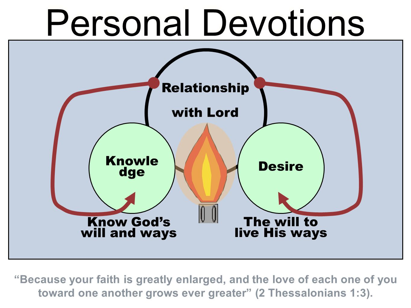 Knowle dge The will to live His ways Personal Devotions Know God's will and ways Desire Relationship with Lord Because your faith is greatly enlarged, and the love of each one of you toward one another grows ever greater (2 Thessalonians 1:3).