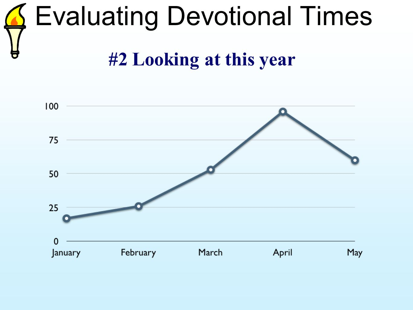 Evaluating Devotional Times #2 Looking at this year