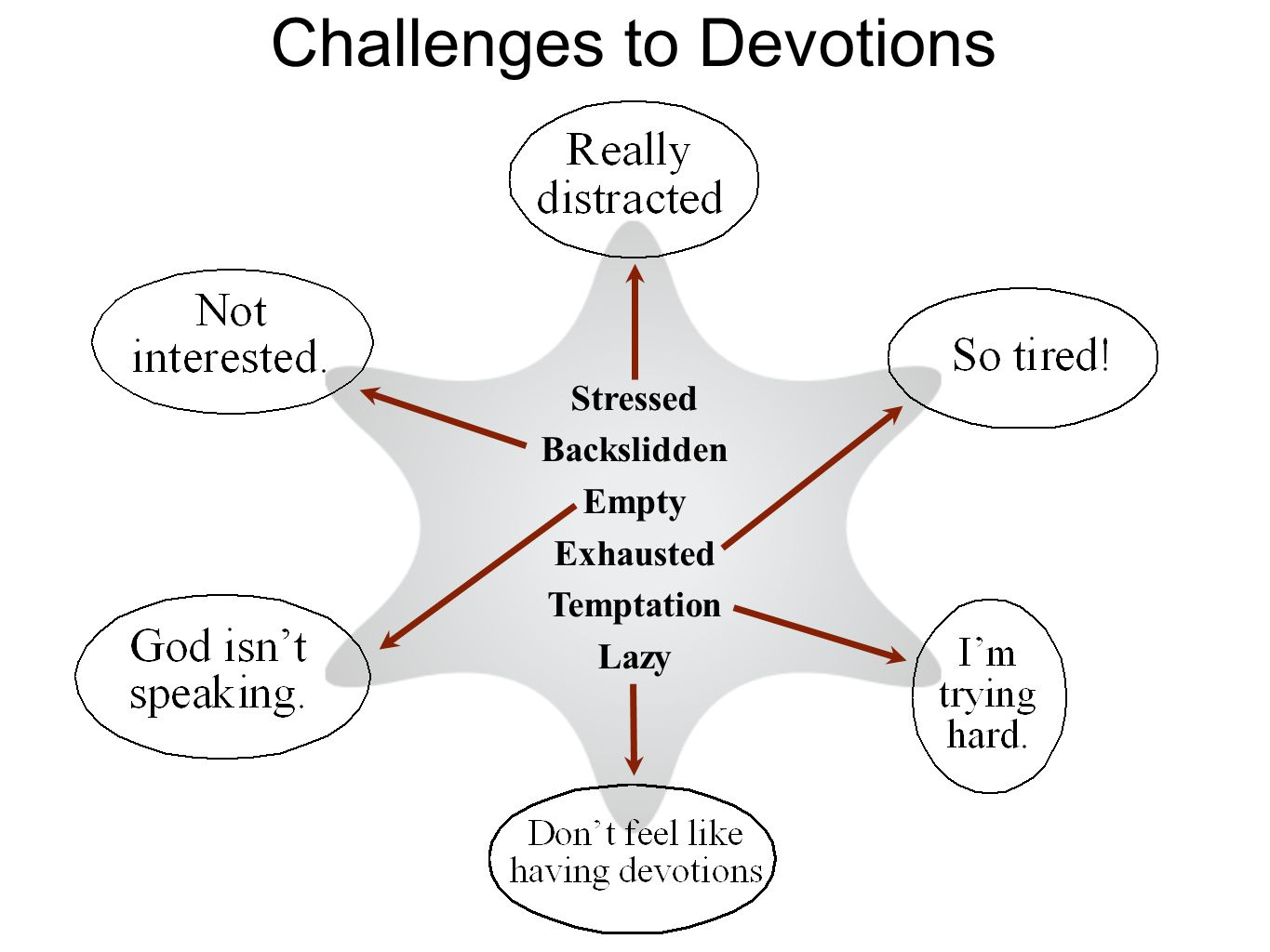 Challenges to Devotions Stressed Backslidden Empty Exhausted Temptation Lazy