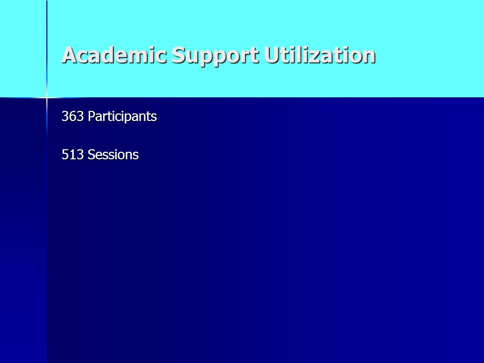 Academic Support Utilization 363 Participants 513 Sessions