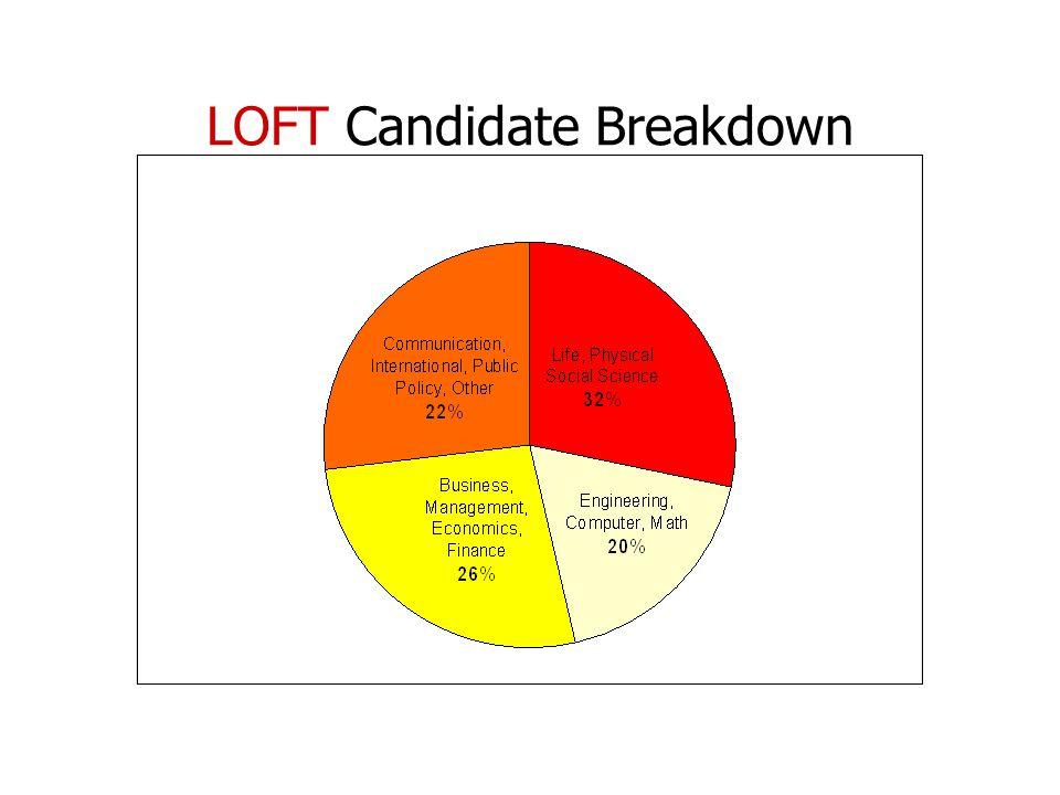 LOFT Candidate Breakdown