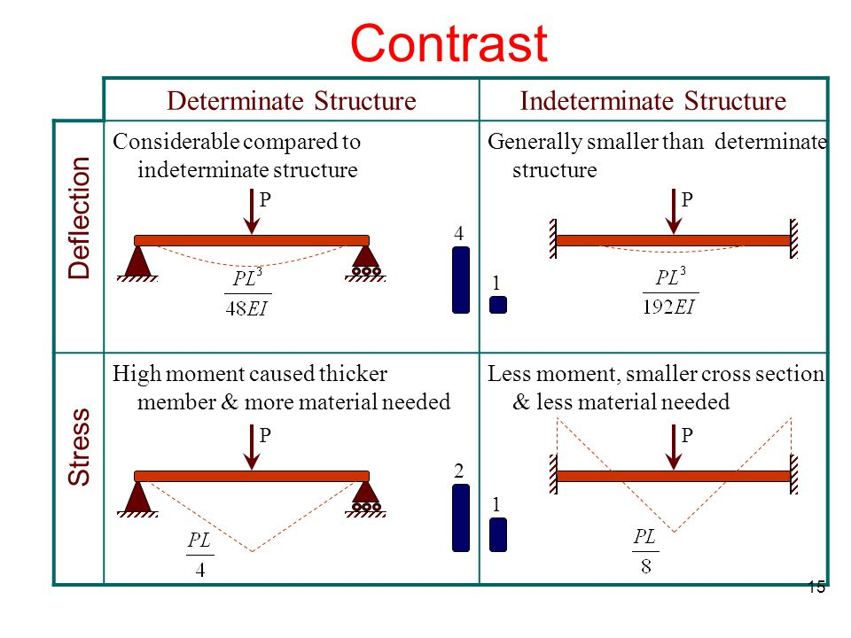 Contrast Indeterminate StructureDeterminate Structure 15 Deflection PP 4 1 Stress PP 2 1 Considerable compared to indeterminate structure Generally sm