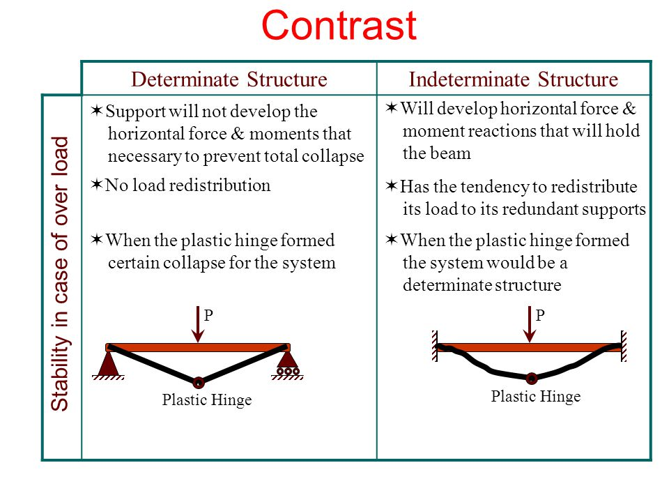 Contrast Indeterminate StructureDeterminate Structure Stability in case of over load PP Plastic Hinge  Support will not develop the horizontal force