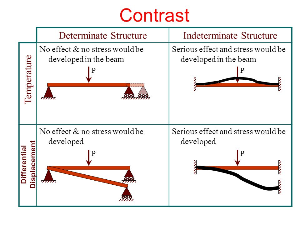 Contrast Indeterminate StructureDeterminate Structure Temperature PP Differential Displacement PP No effect & no stress would be developed in the beam