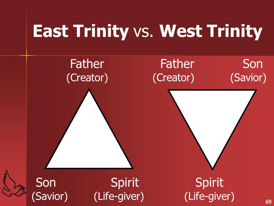 East Trinity vs. West Trinity Father (Creator) Son (Savior) Spirit (Life-giver) Father (Creator) Son (Savior) Spirit (Life-giver) 69